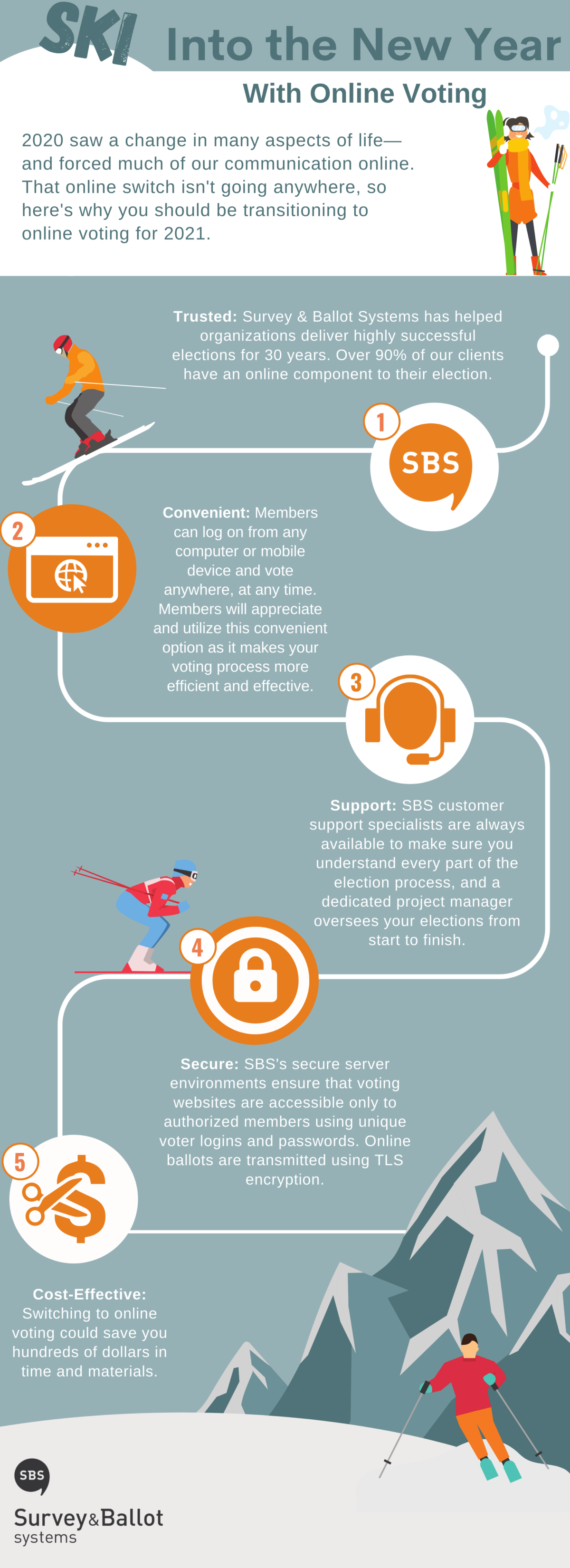 An infographic detailing why you should consider using SBS for online voting in 2021.